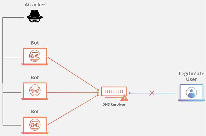 El FBI alerta sobre los ataques DDoS en el sitio web de registro de votantes